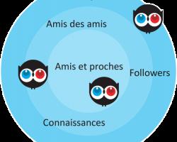 Les trois cercles du crowdfunding